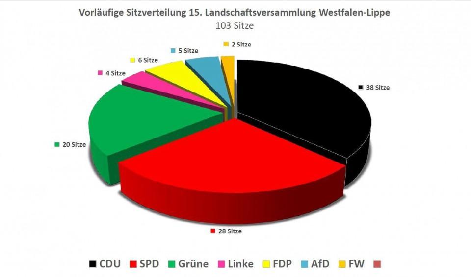 Kommunalwahl Lippe 2021